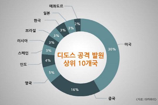 한국, 전세계 디도스 공격 발원 국가 8위